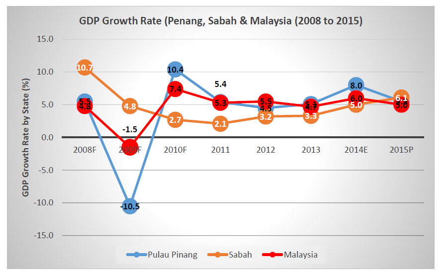 economic growth rate of malaysia In the 1970s, the predominantly mining and agricultural based malaysian economy began a transition towards a more multi-sector economy since the 1980s the industrial sector has led malaysia's growth high levels of investment played a significant role in this with japanese investment, heavy industries flourished and in.