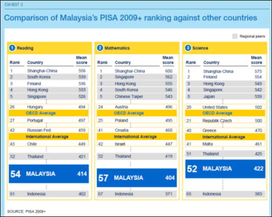 Dap malaysia the ministry of education is guilty of gross figure 1 comparison of malaysias pisa 2009 ranking and scores against other countries selected malvernweather Image collections